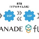 KCCSのKANADE DSP、SSP「fluct」とネイティブ広告のRTB取引を開始