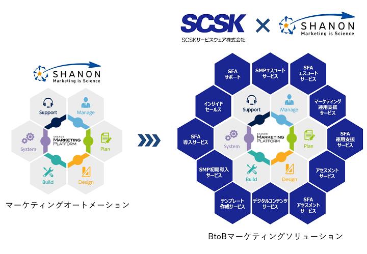 シャノンとSCSKサービスウェア