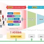 マーケティングプラットフォーム「アドエビス」、「AD EBiS シングルソースAPI」を提供開始し外部システムと連携可能に