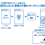 サイバーエージェントのLINE ビジネスコネクト向け配信ツール「CA-Link」、ユーザー操作によるID連携が 不要なリターゲティング配信「Dynamicリターゲティングメッセージ」の提供を開始