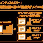 サイバーエージェントのスマホ向け動画アドネットワーク「LODEO」、リアルタイムにブランドリフトをドメイン別に調査する「LODEO ドメインディスカバリー」の提供を開始