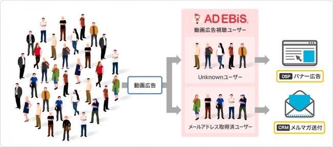 AD EBiS シングルソースAPI