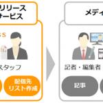 ソフトバンクペイメントサービス、ソーシャルワイヤーとマーケティング分野での業務提携