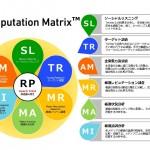 電通PR、PR効果測定の脱広告換算する「レピュテーションマトリックス」を提供開始