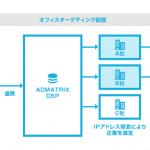 フルスピードの「ADMATRIX DSP」、企業属性ターゲティング精度を300%強化