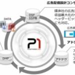 プラットフォーム・ワン、プログラマティック広告運用専門コンサルティングサービスの提供を開始