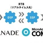 KCCSのKANADE DSP、「MicroAd COMPASS」とのネイティブ広告のRTB取引を開始