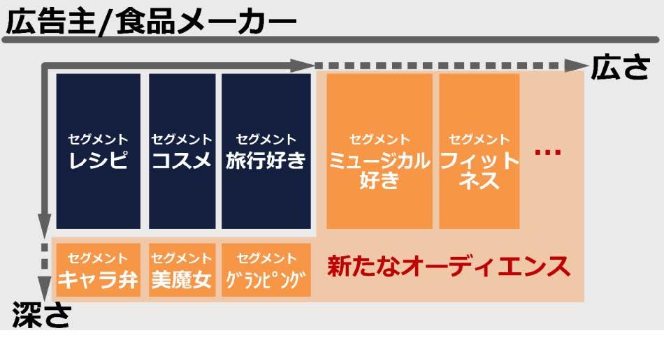 Handle M@p(ハンドルマップ)のオーディエンス拡張例
