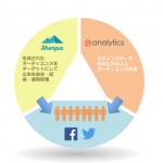 トーチライト、統合管理型分析ツール「Metaps Analytics」との連携でモバイルアプリプロモーションを強化