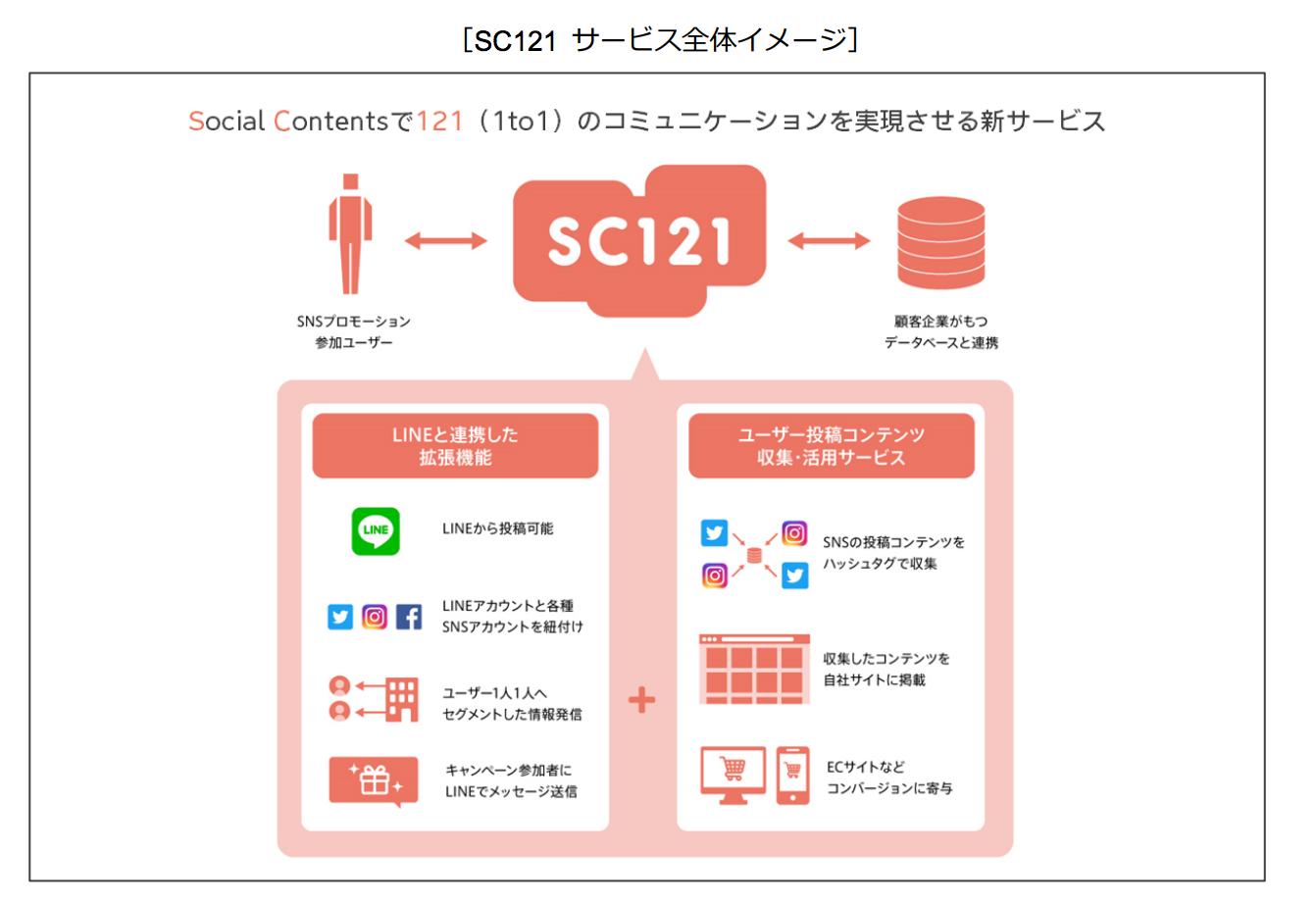 SC121