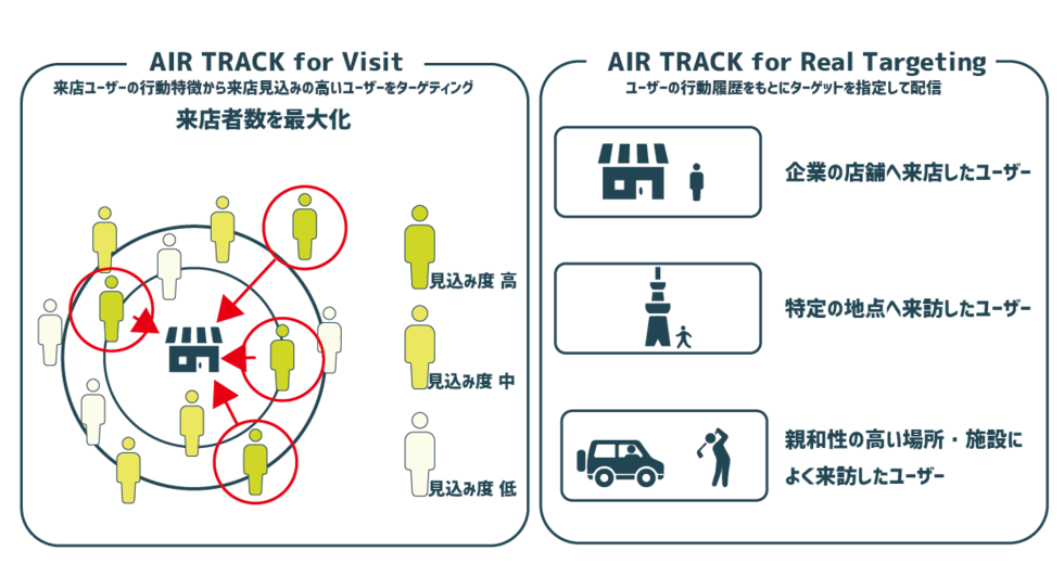 AIR TRACK for Visit