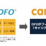 コマースリンクの「DFO」、「careerjet」のデータ作成を開始