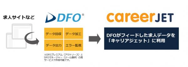 DFOとcareerjet