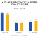 Appier、「アジア太平洋地域版クロスデバイス利用動向調査(2016年下半期)」発表