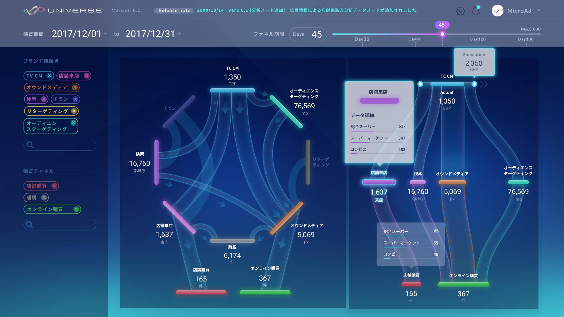 フルファネルマネジメントのコンセプトイメージ