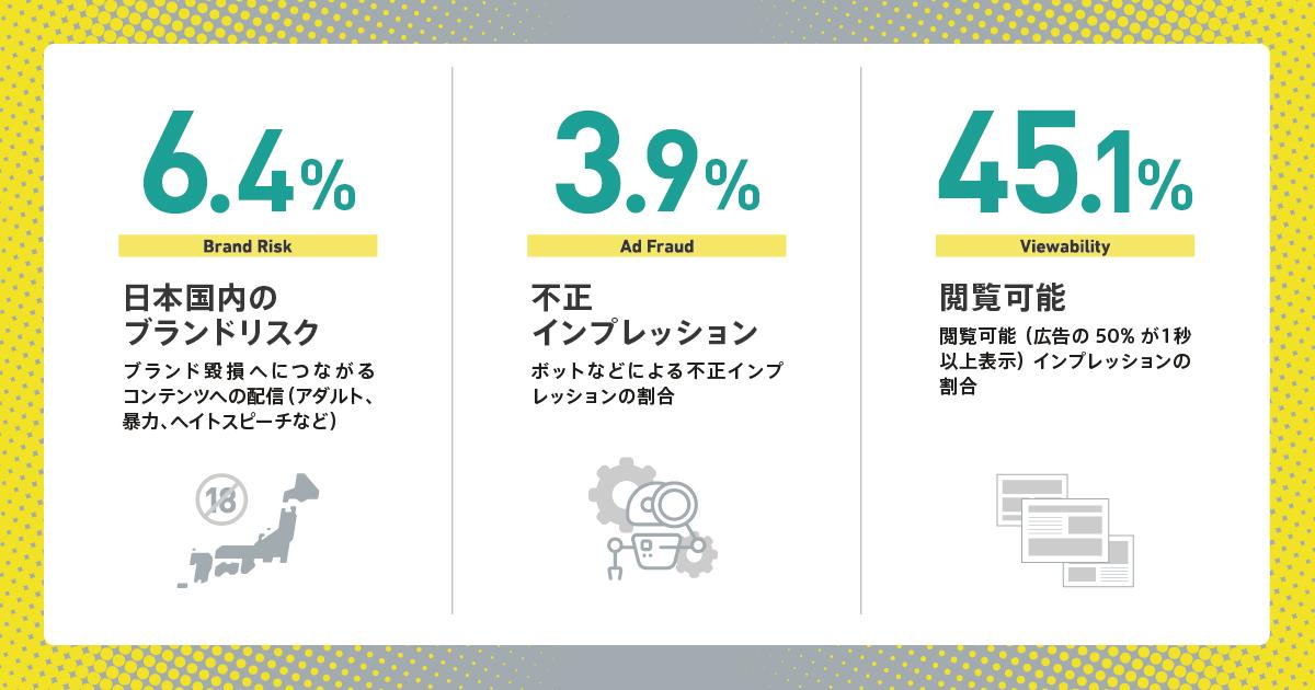 日本国内にて配信されたキャンペーンの計測インプレッションを基に算出(IAS調べ)