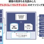 NTTデータ、行動データを活用したリアルタイムマーケティングソリューションの提供を開始