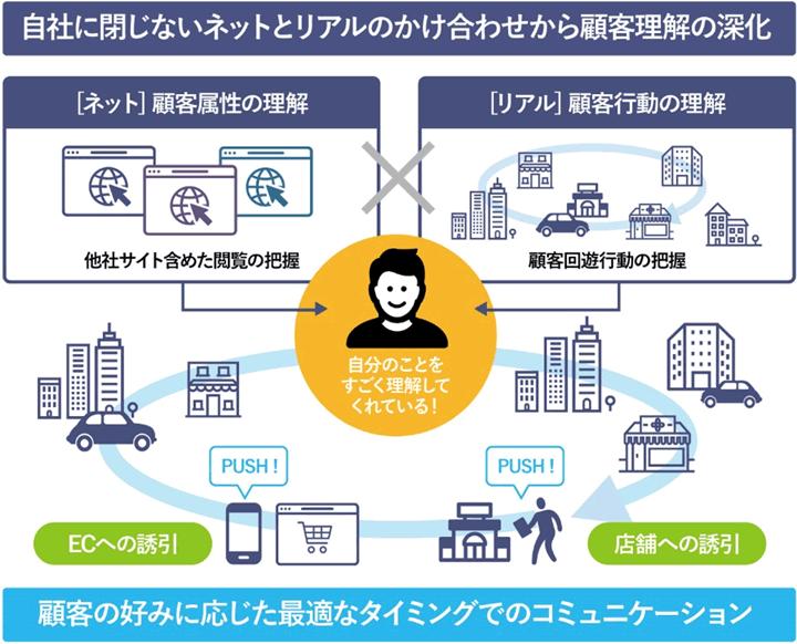 NTTデータ リアルタイムマーケティング