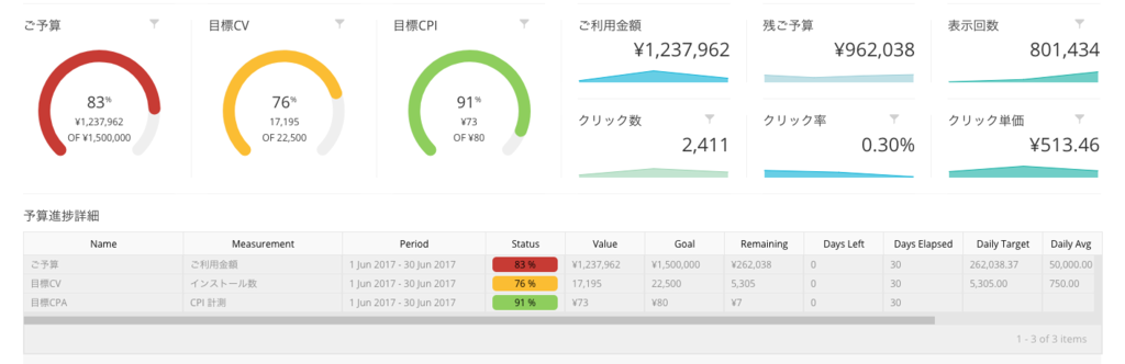Datorama Mobile Connect ダッシュボードイメージ
