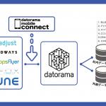 Datorama、Datorama Mobile Connectを発表