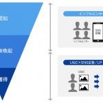 アライドアーキテクツ、インフルエンサーとUGCの広告効果検証サービス開始