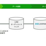 セプテーニ子会社トライコーンのLINEビジネスコネクト「LOOPASS」、モバイル広告IDや電話番号をベースにターゲティング配信ができるLINEオーディエンスマッチに対応開始