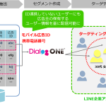 DACの「DialogOne®」、LINEオーディエンスマッチに対応