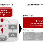 博報堂DYメディアパートナーズ、テレビCM効果を最大化するソリューション「Atma」を開発