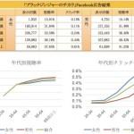 ONPAJAPANの動画情報サイト「ムープレ」、広告配信で得たマーケティングデータの公表を開始