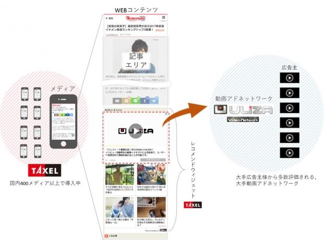 「TAXEL byGMO」、動画広告ネットワーク「ULIZA Premium Video Network」と連携
