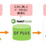 フィードフォースのデータフィード最適化サービス「DF PLUS」、レコメンド型広告プラットフォーム「CANDY」と連携開始