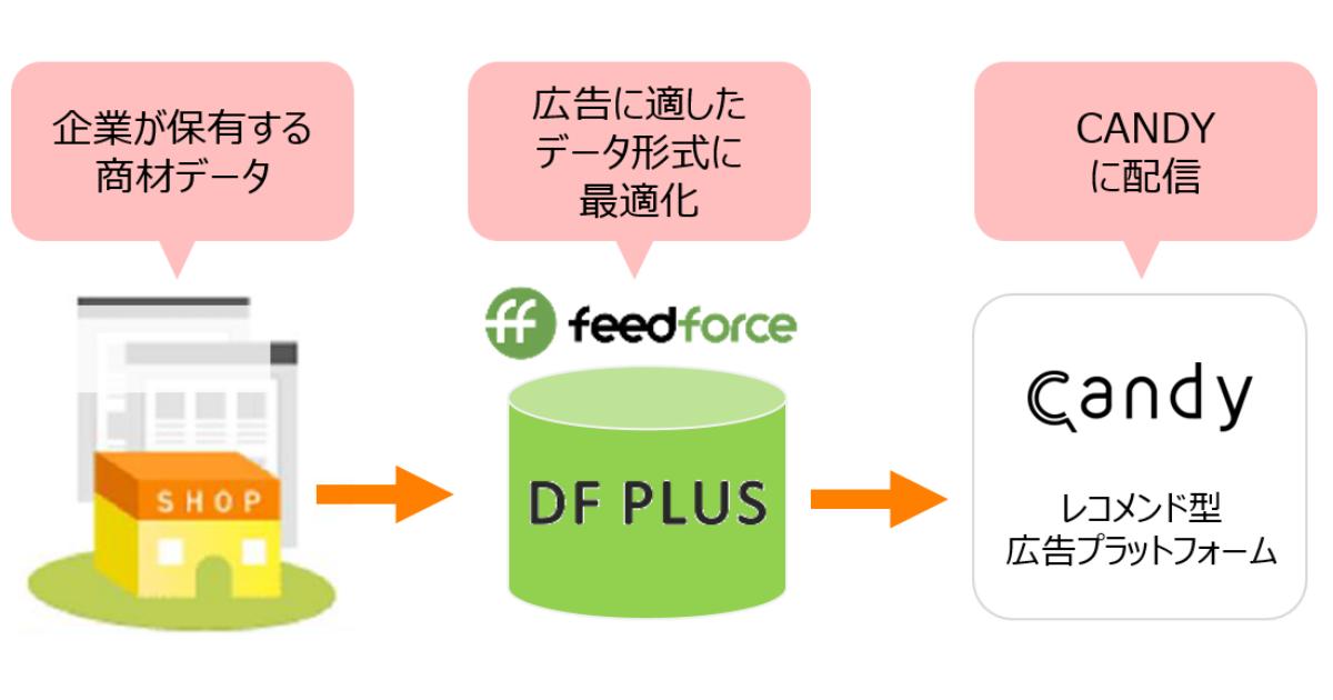 図「DF PLUS」を活用した「CANDY」配信イメージ
