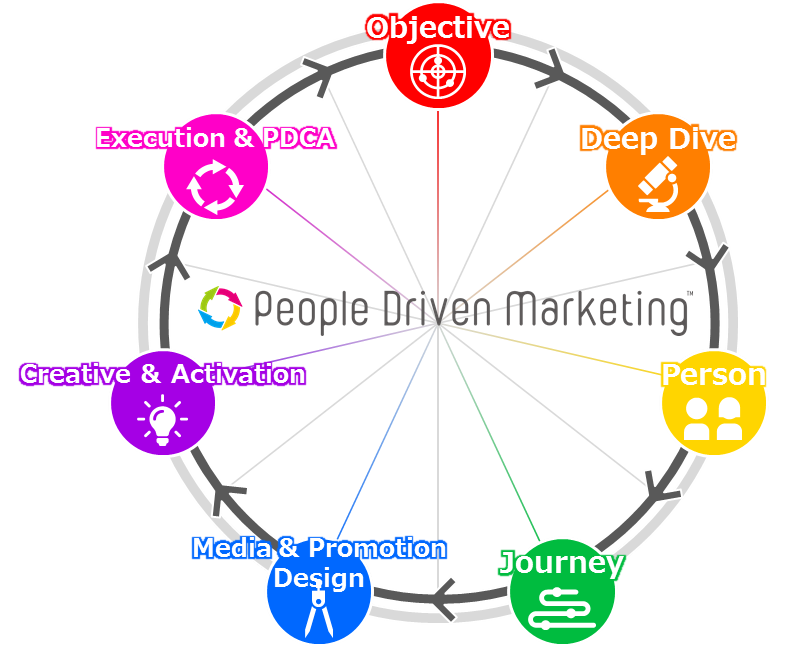 People Driven Marketing