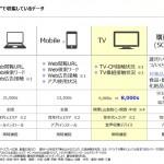 インテージ、「i-SSP」の テレビ視聴データサービスを強化