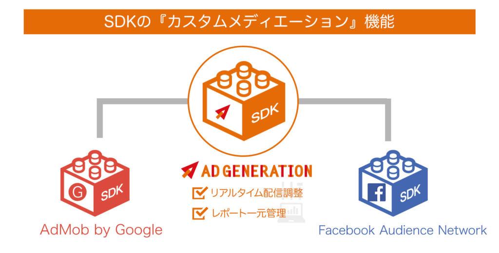 「Ad Generation」、SDKの『カスタムメディエーション』