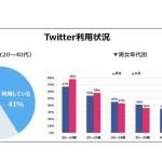 トレンダーズ、Twitter特化型のインフルエンサー事業を開始