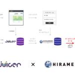 トライベック、ユーザー分析DMP「Juicer」とマーケティングプラットフォーム「HIRAMEKI」の連携