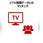 博報堂DYメディアパートナーズ/Yahoo! JAPAN/Handy Marketing、ヤフーのパネルデータなどを活用したテレビCMプラニングソリューション 「Handy TV Insight」を提供開始