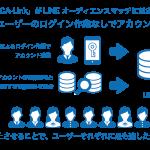 サイバーエージェントのLINE ビジネスコネクト向け配信ツール「CA-Link」、電話番号をもとにLINEアカウントと企業データの連携が可能な「LINEオーディエンスマッチ」への対応開始