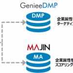 ジーニーの「GenieeDMP」と「MAJIN」、ランドスケイプの企業データベース「LBC」と連携