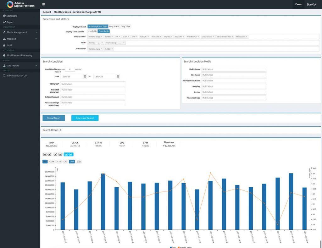 AdAsia Digital Platform for Publisherのダッシュボード