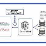 Datorama、エム・データ提供の「TVメタデータ」との連携を発表