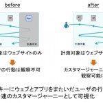 bebitの「ユーザグラム」、ネイティブアプリ上のユーザ行動を計測する機能を追加