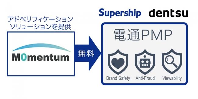 電通 モメンタム supership
