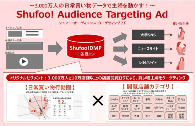Shufoo! Audience Targeting Ad