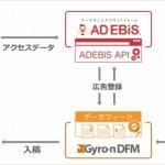 マーケティングプラットフォーム「アドエビス」、データフィード最適化ツール「Gyro-n DFM」と連携開始