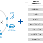 電通デジタル、AIやDMP領域でデータロボットと提携