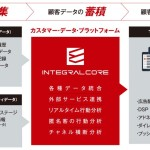 EVERRISEのカスタマーデータプラットフォーム「INTEGRAL-CORE」、ビデオリサーチにて導入開始
