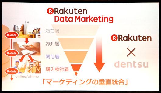 楽天データマーケティング