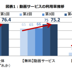 博報堂DYメディアパートナーズ、「第5回動画サービス利用実態調査(2017年7月)」を実施